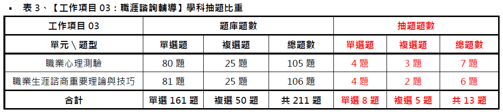 中華人事主管協會獨家考題精準解析 109年第二梯次就服乙級學術科 通過率約15% 中華人事主管協會-#就業服務乙級技術士