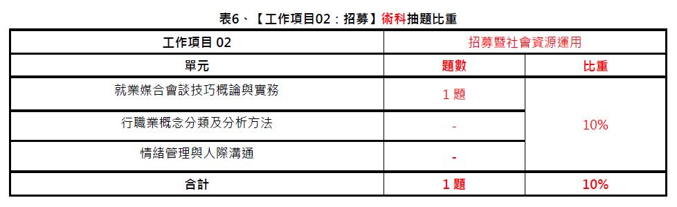 中華人事主管協會獨家考題精準解析 110年第一梯次就服乙級學術科難度略增 藉由線上課程重複學習可提升考取率-#就業服務乙級技術士