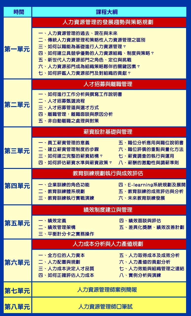 詳見課程大綱及專業講師群